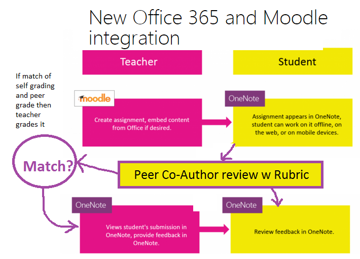 Moodle in English: Student/teacher co-Authoring in Moodle